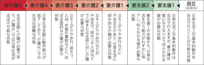 要介護度(要支援1から要介護5までの7段階)